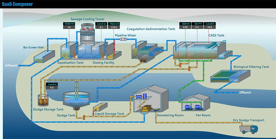 Giải pháp giám sát nước thải nhà máy