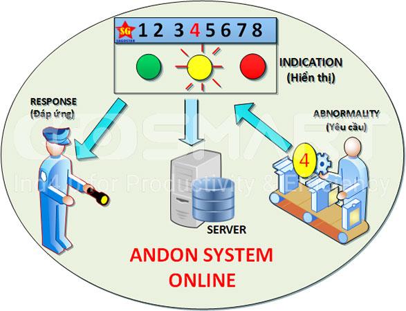 Nguyên lý hoạt động hệ thống Andon